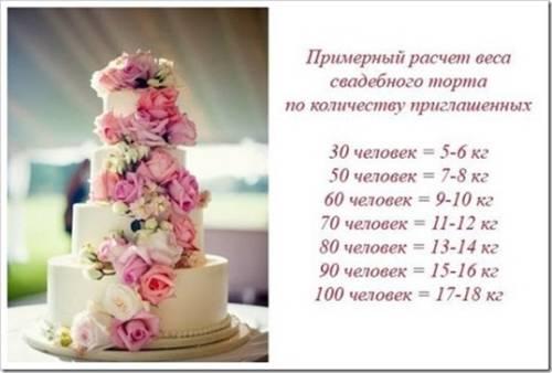 расчет веса свадебного торта