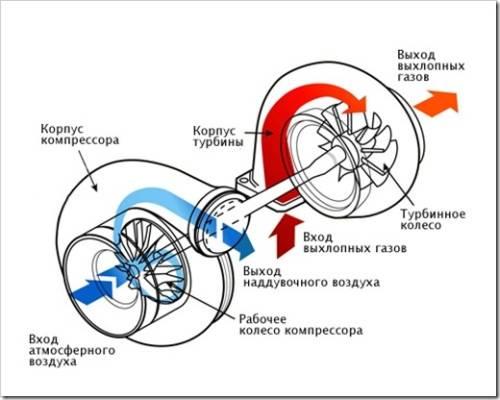 Типовые неисправности турбин авто и их ремонт